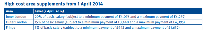 NHS_agenda_for_change_pay_scales_2014-2015_hight_cost_supplements
